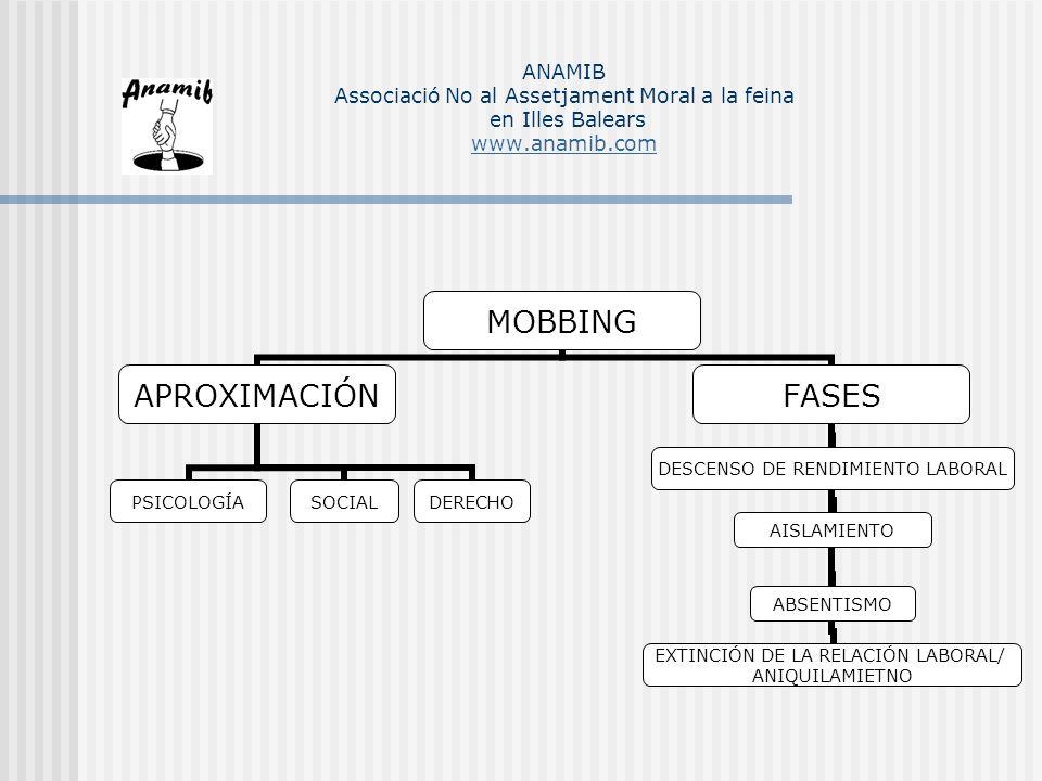 MOBBING APROXIMACIÓN PSICOLOGÍASOCIALDERECHO FASES DESCENSO DE RENDIMIENTO LABORAL AISLAMIENTOABSENTISMO EXTINCIÓN DE LA RELACIÓN LABORAL/ ANIQUILAMIE