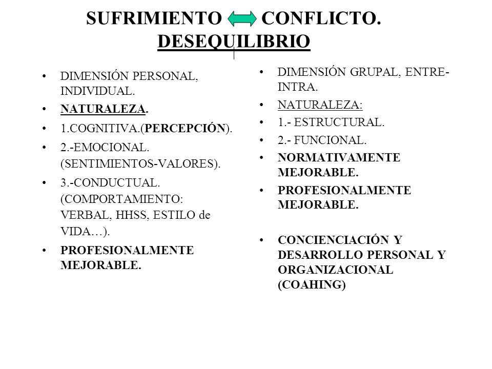 SUFRIMIENTO CONFLICTO. DESEQUILIBRIO DIMENSIÓN PERSONAL, INDIVIDUAL. NATURALEZA. 1.COGNITIVA.(PERCEPCIÓN). 2.-EMOCIONAL. (SENTIMIENTOS-VALORES). 3.-CO