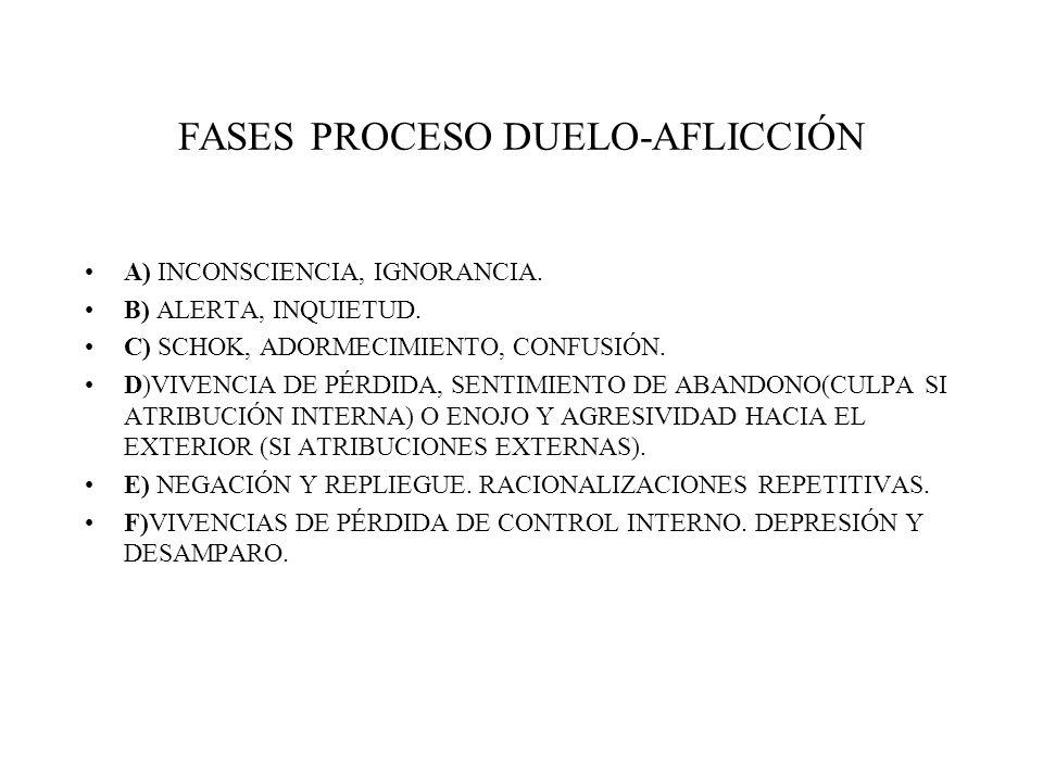 FASES PROCESO DUELO-AFLICCIÓN A) INCONSCIENCIA, IGNORANCIA. B) ALERTA, INQUIETUD. C) SCHOK, ADORMECIMIENTO, CONFUSIÓN. D)VIVENCIA DE PÉRDIDA, SENTIMIE