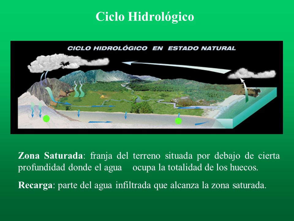Zona no Saturada: terreno comprendido entre la superficie del suelo y la zona saturada. En ella los poros están ocupados por aire y agua. Ciclo Hidrol