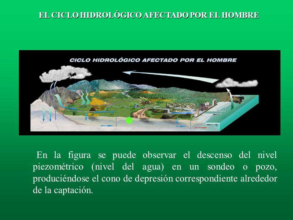 Ciclo hidrológico afectado por el hombre: contaminación atmosférica, contaminación y disminución de los caudales circulantes por los ríos, descenso de