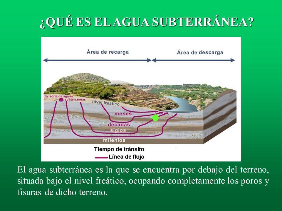 En la imagen se observan las áreas de recarga, así como las líneas de flujo y tiempo de desplazamiento del agua en un acuífero desde que alcanza la zo