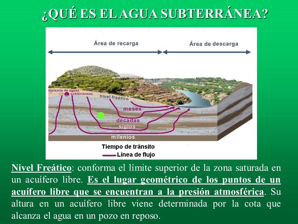 El agua subterránea es la que se encuentra por debajo del terreno, situada bajo el nivel freático, ocupando completamente los poros y fisuras de dicho