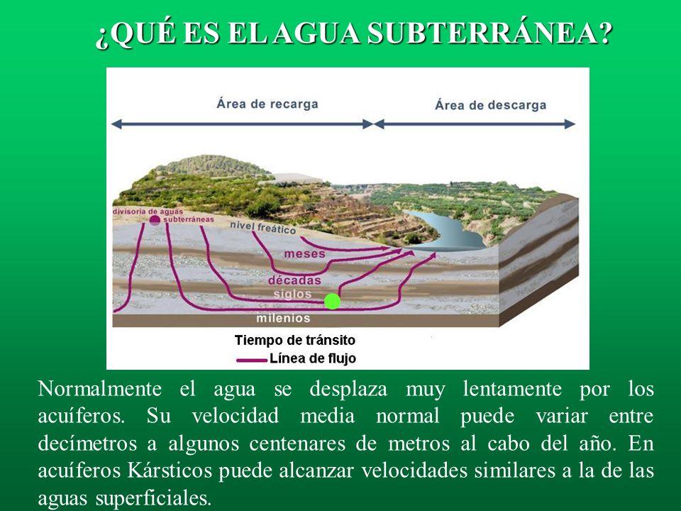 La lentitud del movimiento del agua subterránea, favorece la gestión hídrica, así como un mejor aprovechamiento de las aguas subterráneas y su protecc