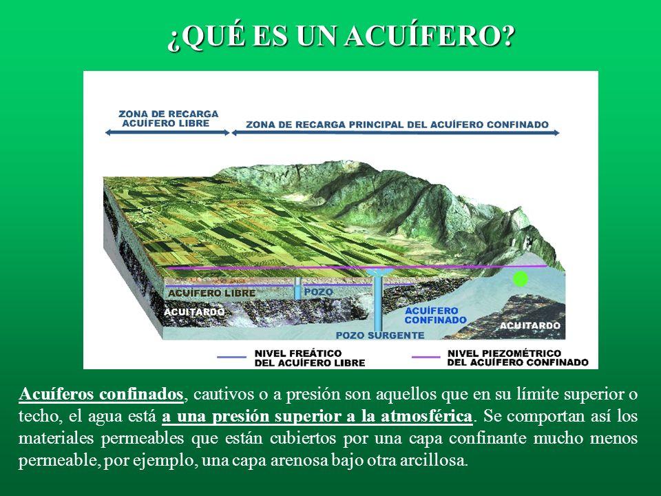 Acuíferos libres, no confinados, ó freáticos, son aquellos en los que el límite superior de la masa de agua forma una superficie real que está en cont