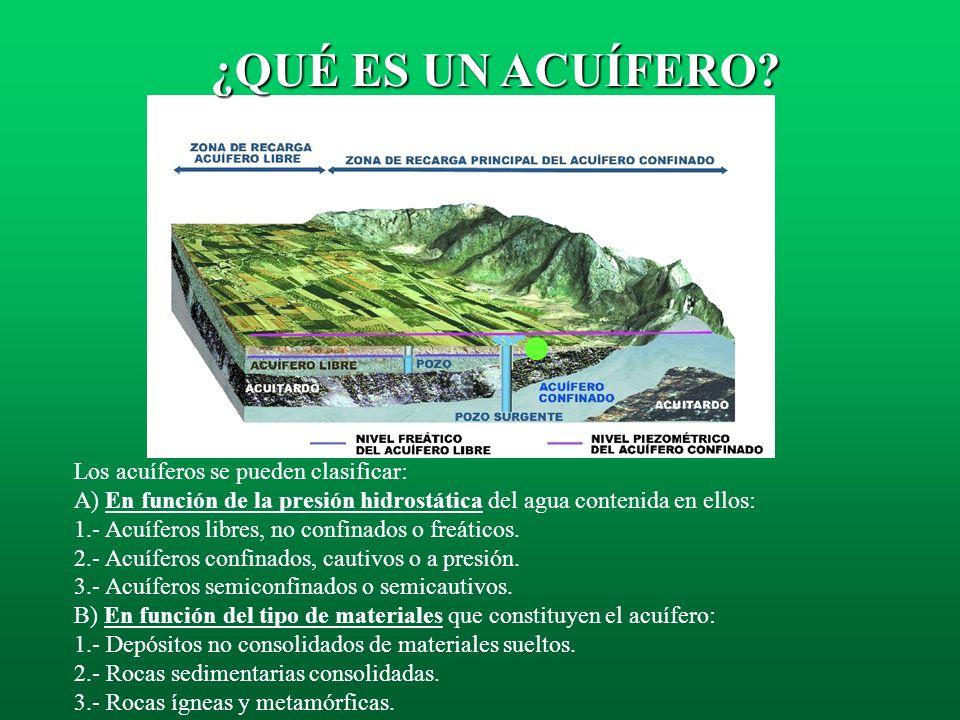 Acuíferos confinados, cautivos o a presión son aquellos que en su límite superior o techo, el agua está a una presión superior a la atmosférica. Se co