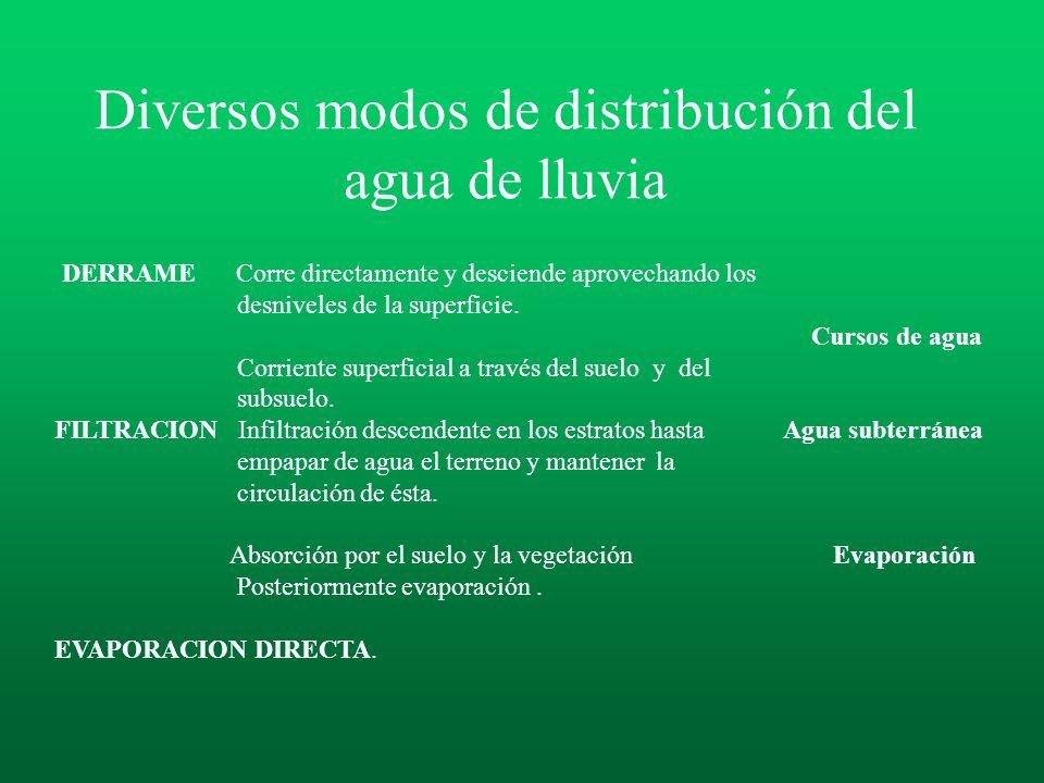 Diversos modos de distribución del agua de lluvia DERRAME Corre directamente y desciende aprovechando los desniveles de la superficie.