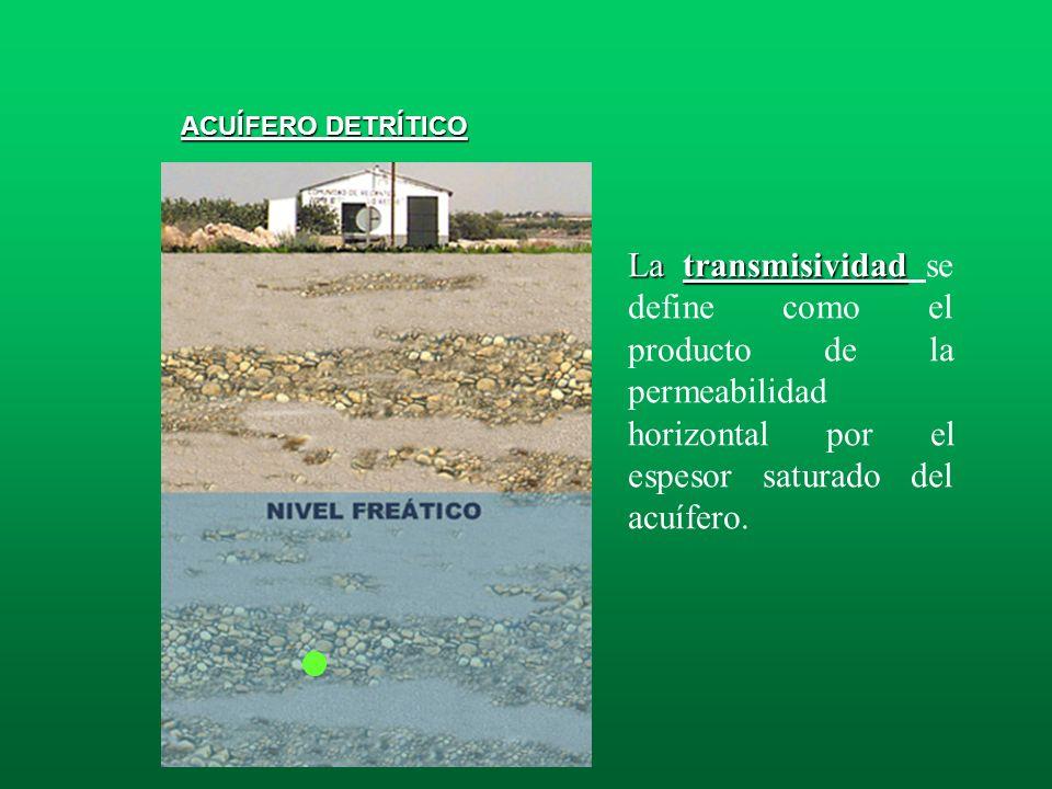 Permeabilidad Permeabilidad: también denominada conductividad hidráulica, es la medida de la facilidad con que un acuífero transmite agua. ACUÍFERO DE