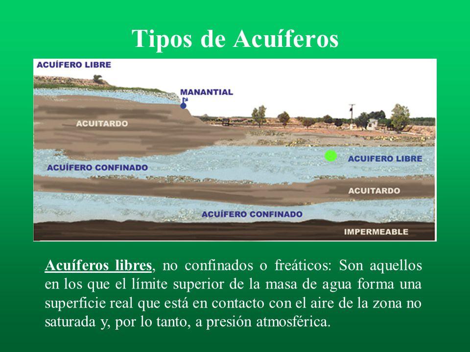 Tipos de Acuíferos La figura representa los distintos tipos de acuíferos según la presión hidrostática del agua contenida en ellos.