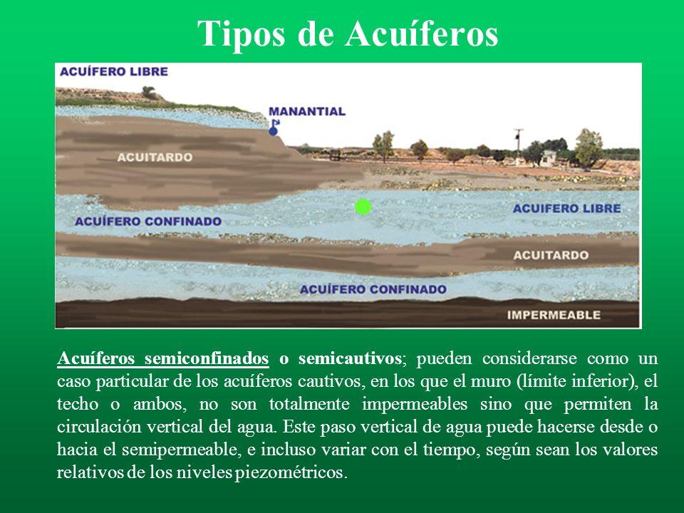 Tipos de Acuíferos Acuíferos confinados, cautivos o a presión son aquellos que en su límite superior o techo, el agua está a una presión superior a la