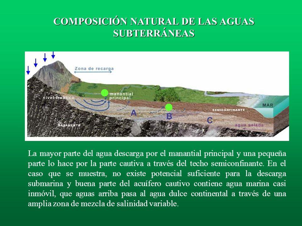 La figura representa la evolución de la composición natural del agua subterránea en el interior de un acuífero: el agua de recarga con CO 2 de origen