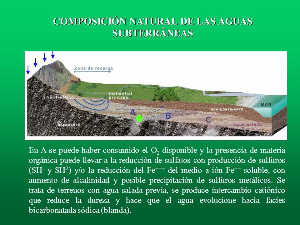 La composición química natural de las aguas subterráneas es el resultado de los siguientes procesos: A) La evapo-concentración de las sales atmosféric