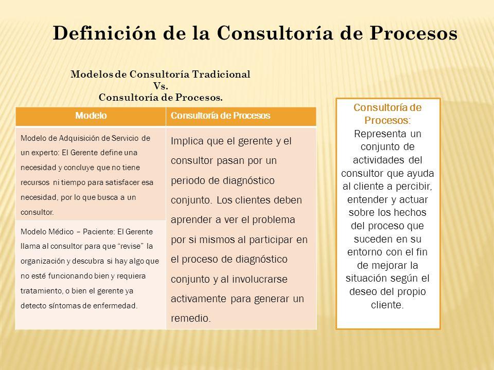 Definición de la Consultoría de Procesos Modelos de Consultoría Tradicional Vs. Consultoría de Procesos. ModeloConsultoría de Procesos Modelo de Adqui
