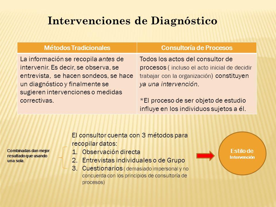 Intervenciones de Diagnóstico El consultor cuenta con 3 métodos para recopilar datos: 1.Observación directa 2.Entrevistas individuales o de Grupo 3.Cu