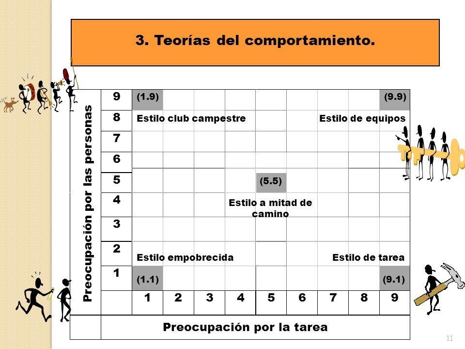 11 3. Teorías del comportamiento. Preocupación por las personas 1 2 3 4 5 6 7 8 9 Preocupación por la tarea (1.9) Estilo club campestre (5.5) Estilo a