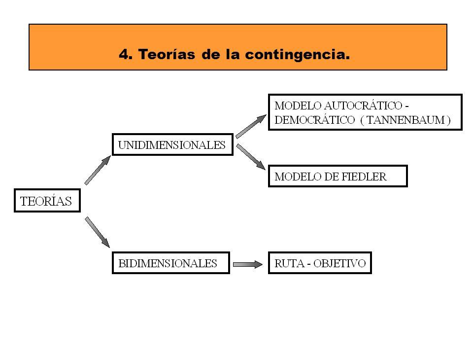 12 4. Teorías de la contingencia.