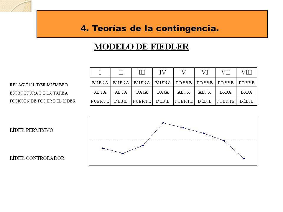 16 4. Teorías de la contingencia.