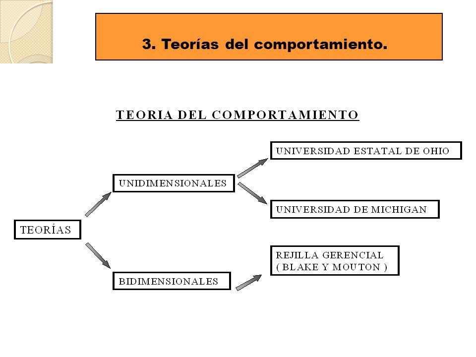 8 3. Teorías del comportamiento.