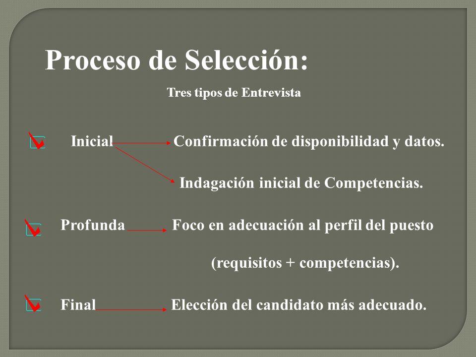 Inicial Confirmación de disponibilidad y datos. Indagación inicial de Competencias. Profunda Foco en adecuación al perfil del puesto (requisitos + com