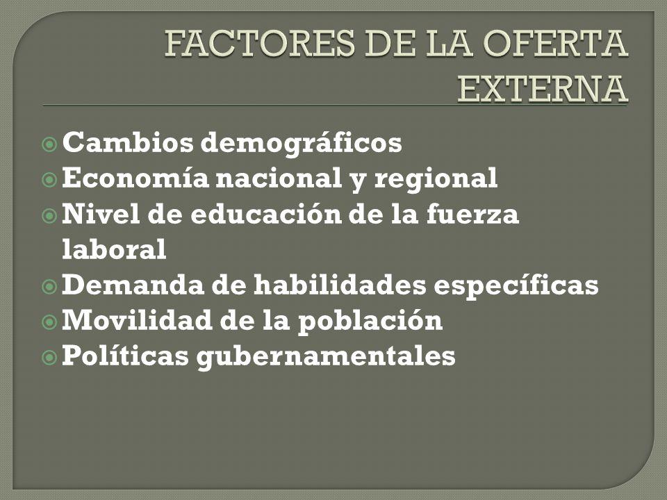Cambios demográficos Economía nacional y regional Nivel de educación de la fuerza laboral Demanda de habilidades específicas Movilidad de la población
