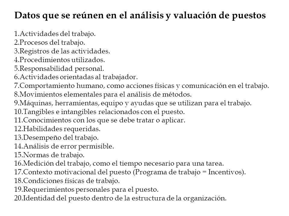 Datos que se reúnen en el análisis y valuación de puestos 1.Actividades del trabajo. 2.Procesos del trabajo. 3.Registros de las actividades. 4.Procedi