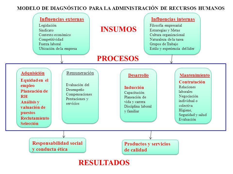 Influencias externas Legislación Sindicato Contexto económico Competitividad Fuerza laboral Ubicación de la empresa Influencias internas Filosofía emp