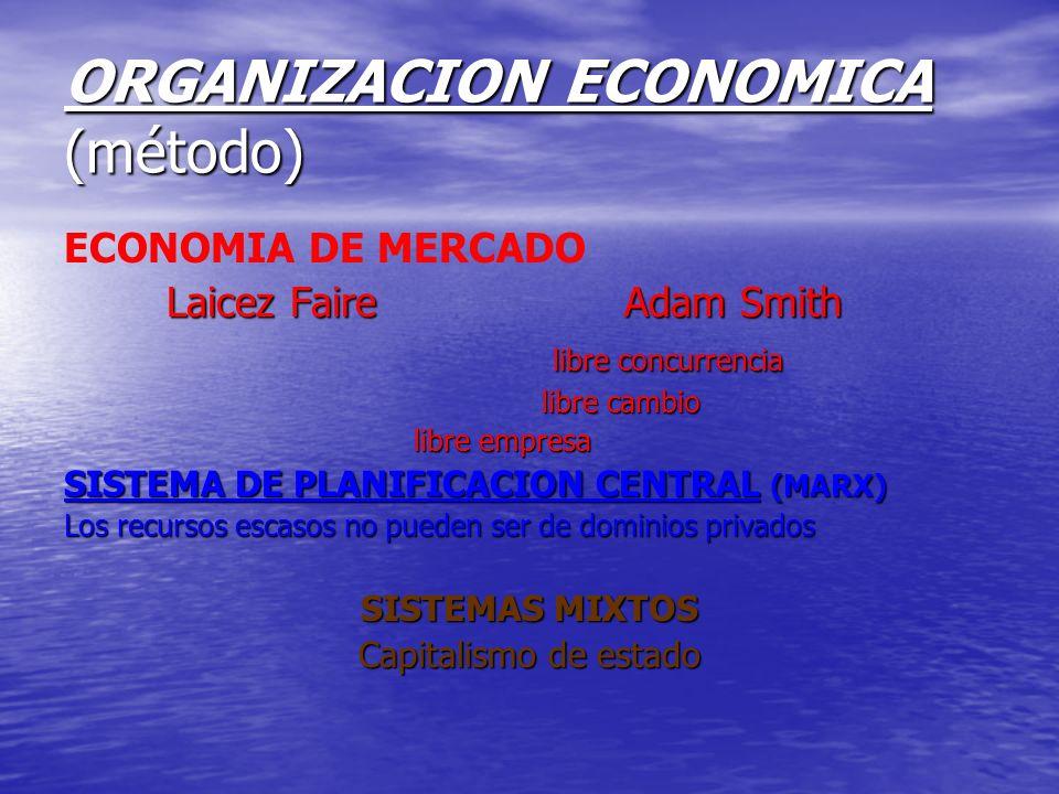 ORGANIZACION ECONOMICA (método) ECONOMIA DE MERCADO Laicez Faire Adam Smith Laicez Faire Adam Smith libre concurrencia libre concurrencia libre cambio