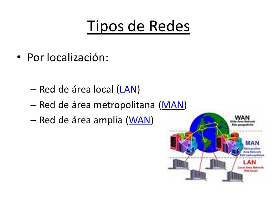 Tipos de Redes Por localización: – Red de área local (LAN)LAN – Red de área metropolitana (MAN)MAN – Red de área amplia (WAN)WAN