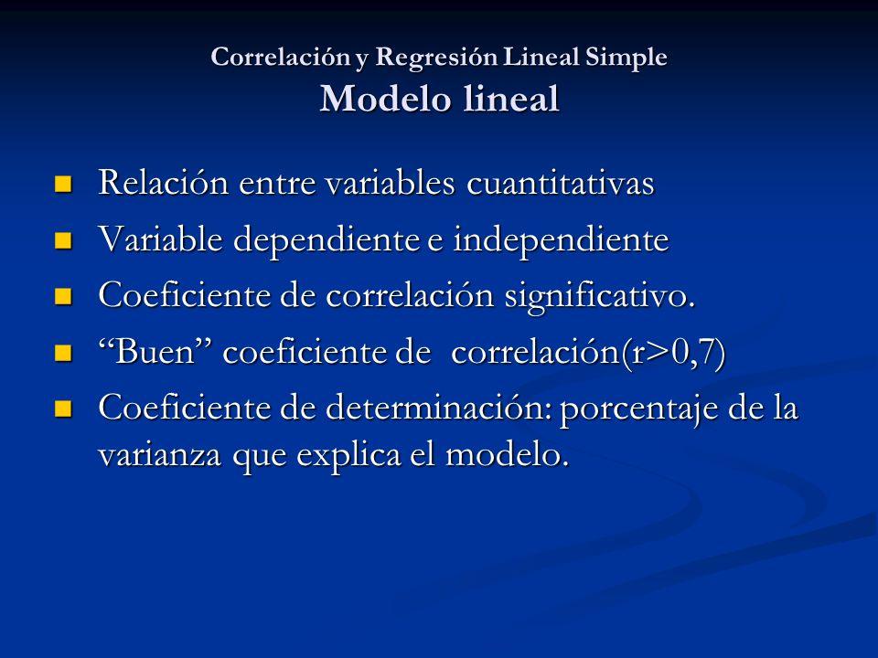 Correlación y Regresión Lineal Simple Modelo lineal Relación entre variables cuantitativas Relación entre variables cuantitativas Variable dependiente