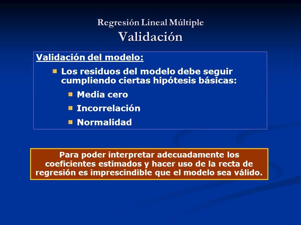 Validación del modelo: Los residuos del modelo debe seguir cumpliendo ciertas hipótesis básicas: Media cero Incorrelación Normalidad Para poder interp