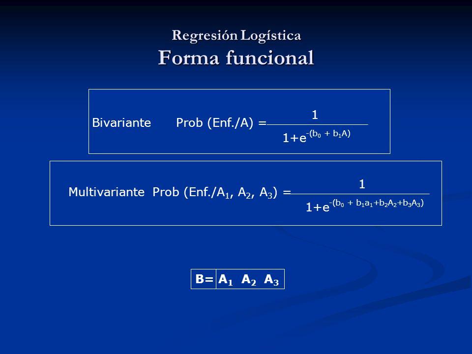 Bivariante Prob (Enf./A) = 1+e 1 -(b 0 + b 1 A) Multivariante Prob (Enf./A 1, A 2, A 3 ) = 1+e 1 -(b 0 + b 1 a 1 +b 2 A 2 +b 3 A 3 ) B= A 1 A 2 A 3 Re
