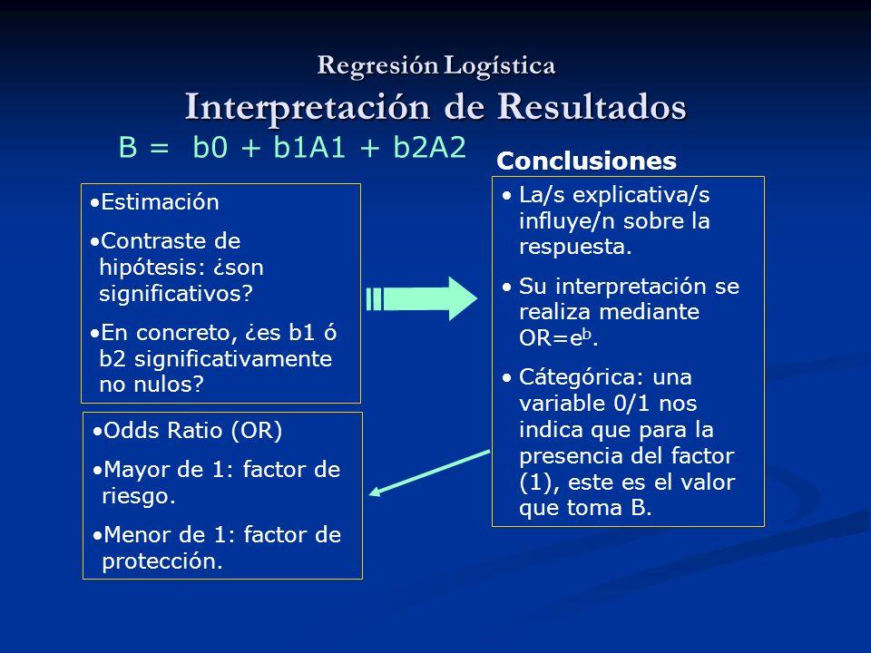 La/s explicativa/s influye/n sobre la respuesta. Su interpretación se realiza mediante OR=e b. Cátegórica: una variable 0/1 nos indica que para la pre