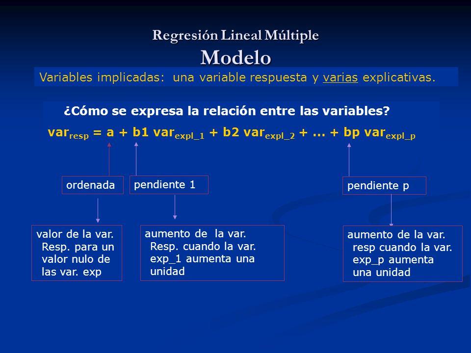 ¿Cómo se expresa la relación entre las variables? var resp = a + b1 var expl_1 + b2 var expl_2 +... + bp var expl_p ordenada valor de la var. Resp. pa