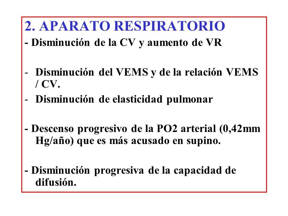 2. APARATO RESPIRATORIO - Disminución de la CV y aumento de VR -Disminución del VEMS y de la relación VEMS / CV. -Disminución de elasticidad pulmonar