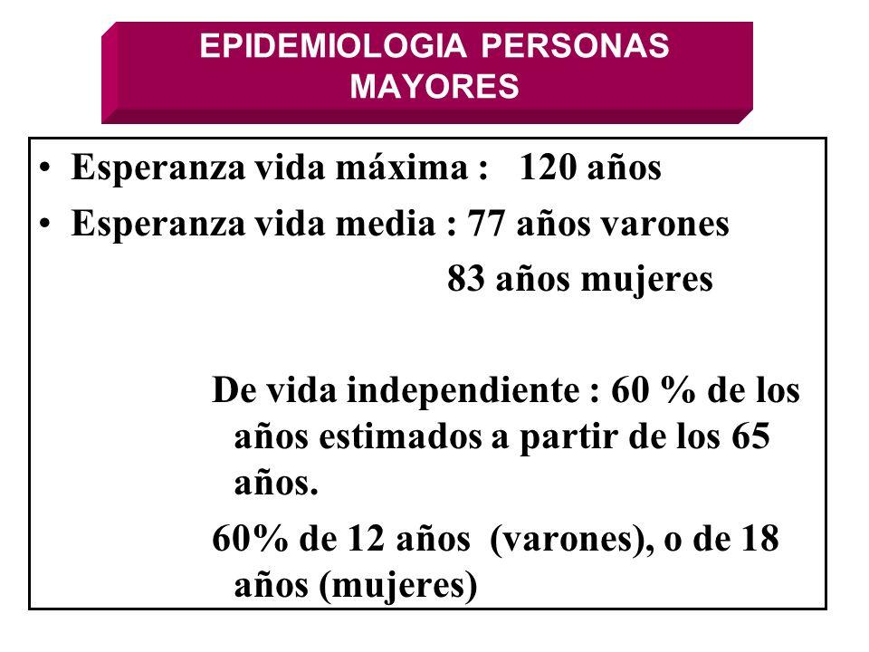 EPIDEMIOLOGIA PERSONAS MAYORES Esperanza vida máxima : 120 años Esperanza vida media : 77 años varones 83 años mujeres De vida independiente : 60 % de