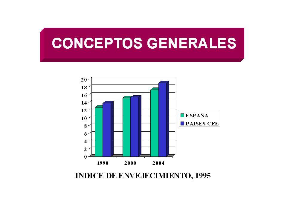 ESPERANZA DE VIDA EN ESPAÑA, 1995