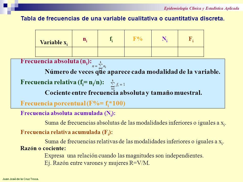 Tabla de frecuencias de una variable cualitativa o cuantitativa discreta. Variable x i nini fifi F%NiNi FiFi Frecuencia absoluta (n i ): Número de vec