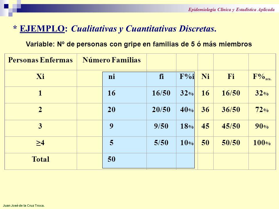 Personas EnfermasNúmero Familias XinifiF%iNiFiF% acu. 11616/5032 % 1616/5032 % 22020/5040 % 3636/5072 % 399/5018 % 4545/5090 % 455/5010 % 5050/50100 %