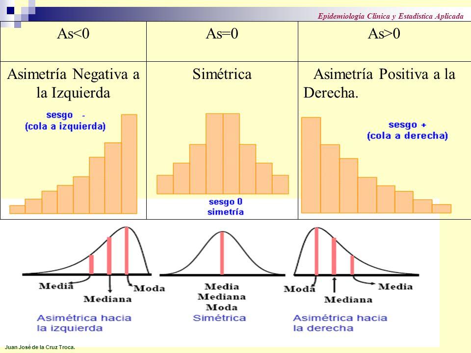 As<0As=0As>0 Asimetría Negativa a la Izquierda Simétrica Asimetría Positiva a la Derecha. Juan José de la Cruz Troca. Epidemiología Clínica y Estadíst