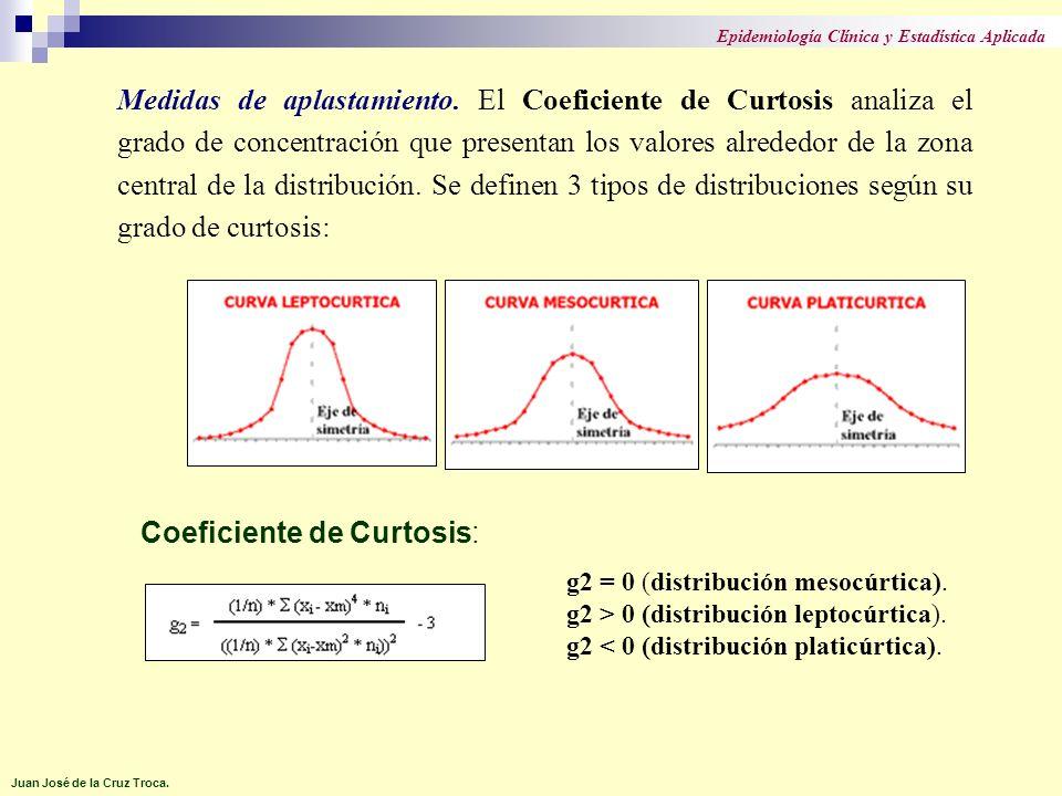 Medidas de aplastamiento. El Coeficiente de Curtosis analiza el grado de concentración que presentan los valores alrededor de la zona central de la di