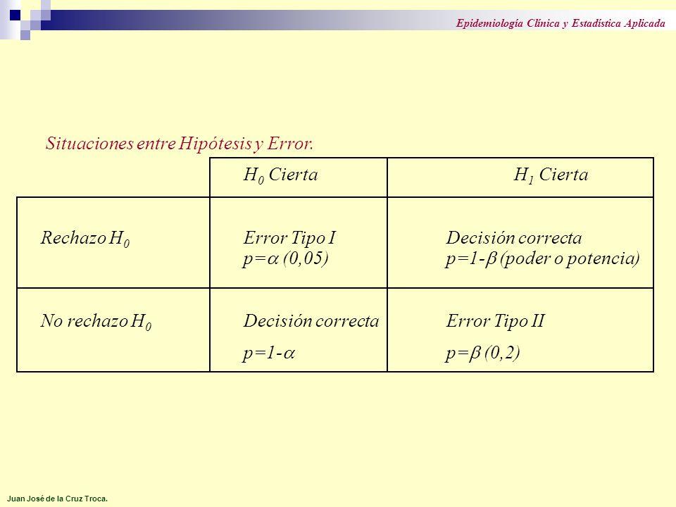 Situaciones entre Hipótesis y Error. H 0 CiertaH 1 Cierta Rechazo H 0 Error Tipo IDecisión correcta p= (0,05)p=1- (poder o potencia) No rechazo H 0 De