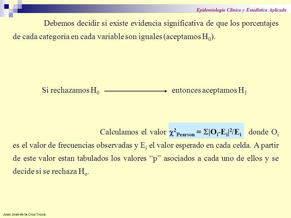 Debemos decidir si existe evidencia significativa de que los porcentajes de cada categoría en cada variable son iguales (aceptamos H 0 ). Si rechazamo