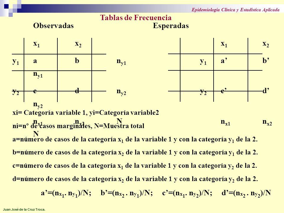 Observadas Esperadas x 1 x 2 y 1 abn y1 y 1 ab n y1 y 2 cdn y2 y 2 cd n y2 n x1 n x2 Nn x1 n x2 N xi= Categoría variable 1, yi=Categoría variable2 ni=nº de casos marginales, N=Muestra total a=número de casos de la categoría x 1 de la variable 1 y con la categoría y 1 de la 2.