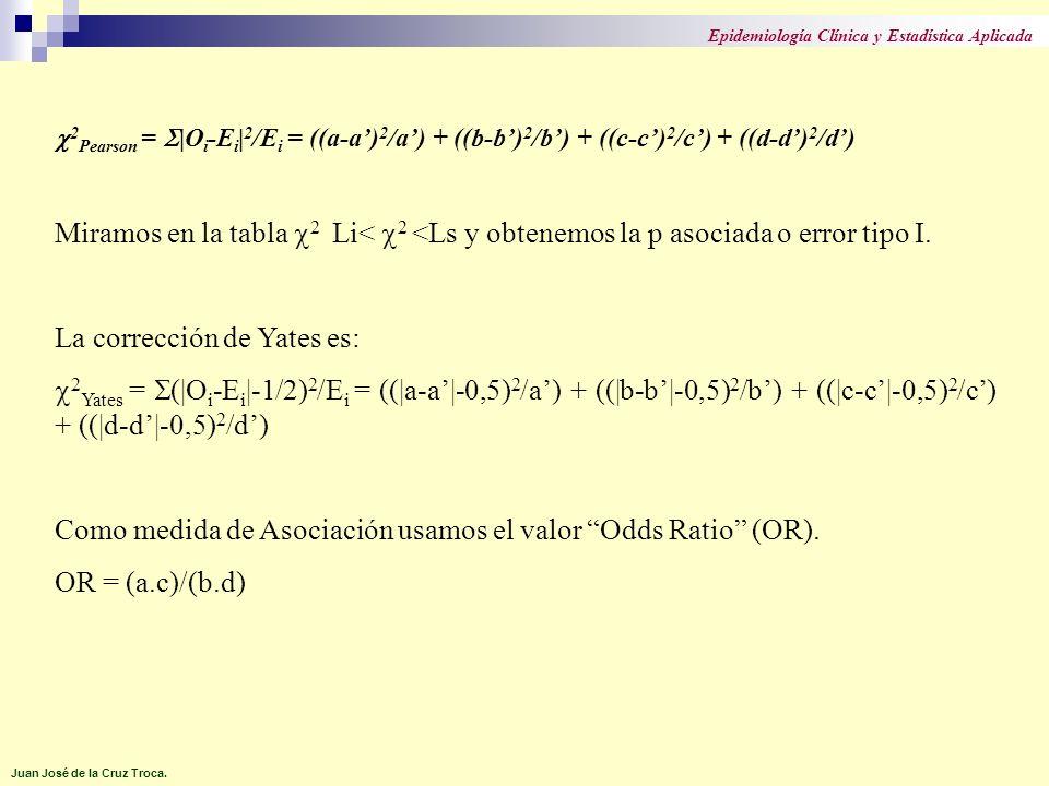 2 Pearson = |O i -E i | 2 /E i = ((a-a) 2 /a) + ((b-b) 2 /b) + ((c-c) 2 /c) + ((d-d) 2 /d) Miramos en la tabla 2 Li< 2 <Ls y obtenemos la p asociada o error tipo I.