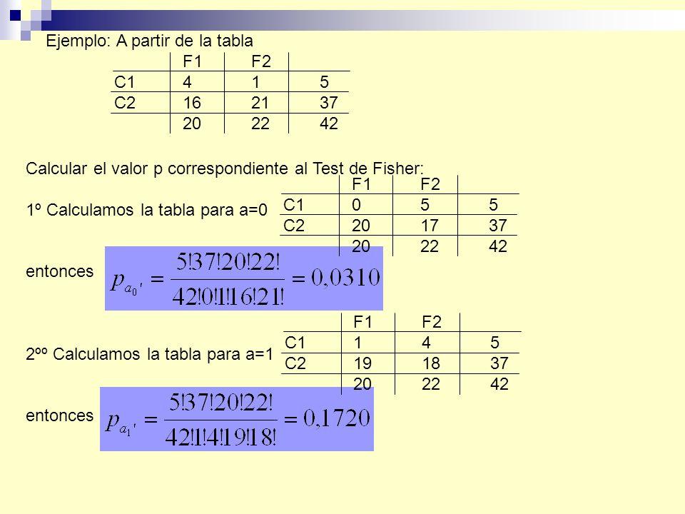 Ejemplo: A partir de la tabla F1F2 C1415 C2162137 202242 Calcular el valor p correspondiente al Test de Fisher: 1º Calculamos la tabla para a=0 entonces 2ºº Calculamos la tabla para a=1 entonces F1F2 C1055 C2201737 202242 F1F2 C1145 C2191837 202242