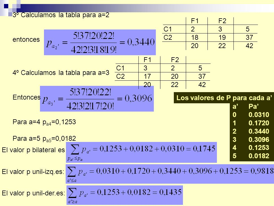 3º Calculamos la tabla para a=2 entonces 4º Calculamos la tabla para a=3 Entonces Para a=4 p a4 =0,1253 Para a=5 p a5 =0,0182 F1F2 C1235 C2181937 202242 F1F2 C1325 C2172037 202242 a Pa 0 0.0310 1 0.1720 2 0.3440 3 0.3096 4 0.1253 5 0.0182 Los valores de P para cada a El valor p unil-izq.es: El valor p bilateral es El valor p unil-der.es: