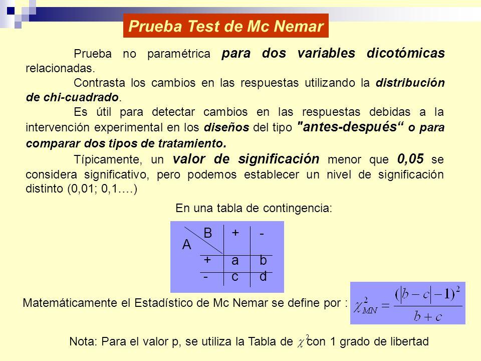 Prueba Test de Mc Nemar Prueba no paramétrica para dos variables dicotómicas relacionadas. Contrasta los cambios en las respuestas utilizando la distr