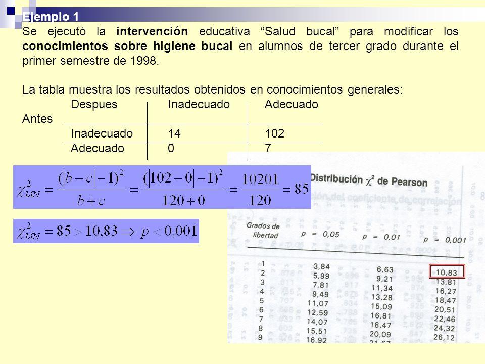 Ejemplo 1 Se ejecutó la intervención educativa Salud bucal para modificar los conocimientos sobre higiene bucal en alumnos de tercer grado durante el primer semestre de 1998.