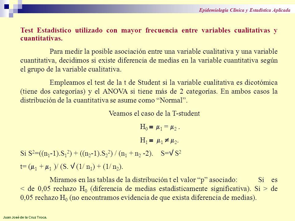 Test Estadístico utilizado con mayor frecuencia entre variables cualitativas y cuantitativas. Para medir la posible asociación entre una variable cual