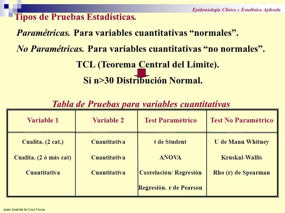 Tipos de Pruebas Estadísticas. Paramétricas. Para variables cuantitativas normales. No Paramétricas. Para variables cuantitativas no normales. TCL (Te